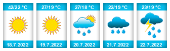 Výhled počasí pro místo Bilbao na Slunečno.cz