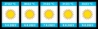 Výhled počasí pro místo Tabarka na Slunečno.cz