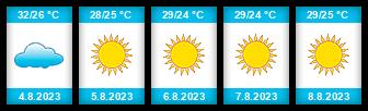 Výhled počasí pro místo Monastir na Slunečno.cz