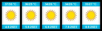 Výhled počasí pro místo Antalye na Slunečno.cz