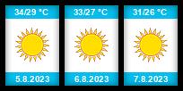 Výhled počasí pro místo Alanya na Slunečno.cz
