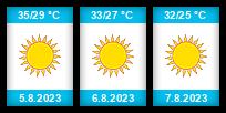 Výhled počasí pro místo Side na Slunečno.cz