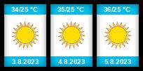 Výhled počasí pro místo Théby (Egypt) na Slunečno.cz