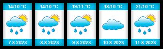 Výhled počasí pro místo Jemnice na Slunečno.cz