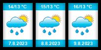 Výhled počasí pro místo Hamburk na Slunečno.cz