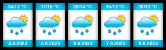Výhled počasí pro místo Wroclaw na Slunečno.cz