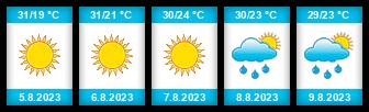 Výhled počasí pro místo Voroněž na Slunečno.cz