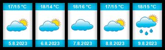 Výhled počasí pro místo Helsingør na Slunečno.cz