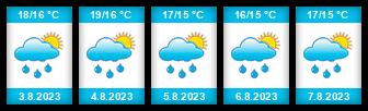 Výhled počasí pro místo Koge na Slunečno.cz