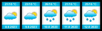 Výhled počasí pro místo Celje na Slunečno.cz
