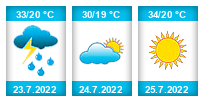 Výhled počasí pro místo Baden na Slunečno.cz