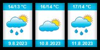 Výhled počasí pro místo Billund na Slunečno.cz