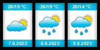 Výhled počasí pro místo Joensuu na Slunečno.cz