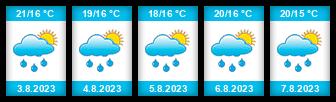 Výhled počasí pro místo Oulu na Slunečno.cz