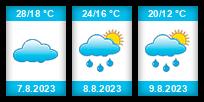 Výhled počasí pro místo Kuopio na Slunečno.cz