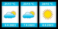 Výhled počasí pro místo La Palme na Slunečno.cz