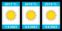 Výhled počasí pro místo Saint-Raphaël na Slunečno.cz