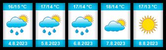 Výhled počasí pro místo Le Havre na Slunečno.cz