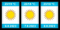 Výhled počasí pro místo Cannes na Slunečno.cz