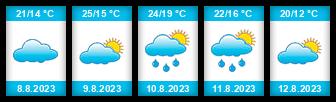 Výhled počasí pro místo Nantes na Slunečno.cz