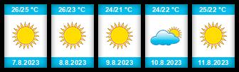 Výhled počasí pro místo Myrina na Slunečno.cz