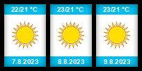 Výhled počasí pro místo Palermo na Slunečno.cz