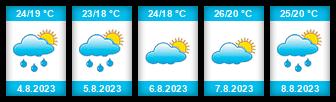 Výhled počasí pro místo Janov na Slunečno.cz