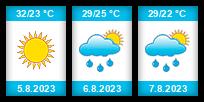 Výhled počasí pro místo Jezkazgan na Slunečno.cz