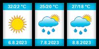 Výhled počasí pro místo Almaty na Slunečno.cz