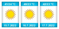 Výhled počasí pro místo Shymkent na Slunečno.cz
