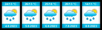 Výhled počasí pro místo Daugavpils na Slunečno.cz