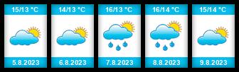 Výhled počasí pro místo Stavanger na Slunečno.cz