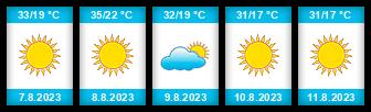 Výhled počasí pro místo Chaves na Slunečno.cz