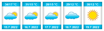 Výhled počasí pro místo Targu Mures na Slunečno.cz