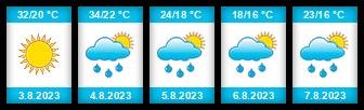 Výhled počasí pro místo Temešvár na Slunečno.cz
