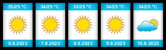 Výhled počasí pro místo Volgograd na Slunečno.cz