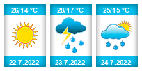 Výhled počasí pro místo Novgorod na Slunečno.cz