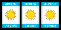 Výhled počasí pro místo Nižnij Novgorod na Slunečno.cz