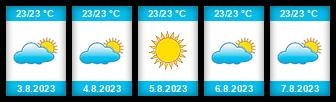 Výhled počasí pro místo Saratov na Slunečno.cz