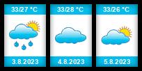 Výhled počasí pro místo Astrachaň na Slunečno.cz