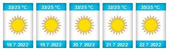 Výhled počasí pro místo Palma de Mallorca na Slunečno.cz