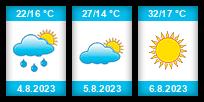 Výhled počasí pro místo Zaragoza na Slunečno.cz
