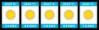 Výhled počasí pro místo Las Palmas na Slunečno.cz