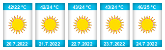 Výhled počasí pro místo Córdoba na Slunečno.cz