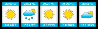 Výhled počasí pro místo Ibiza na Slunečno.cz