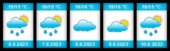 Výhled počasí pro místo Malmö na Slunečno.cz
