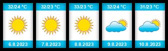 Výhled počasí pro místo Luhansk na Slunečno.cz