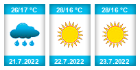 Výhled počasí pro místo Simferopol na Slunečno.cz