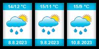 Výhled počasí pro místo Hrobce na Slunečno.cz
