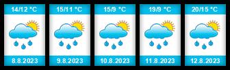 Výhled počasí pro místo Chudoslavice na Slunečno.cz